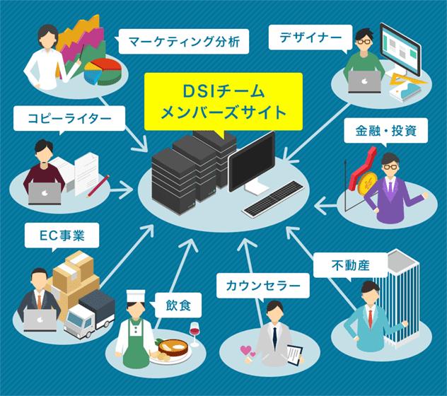 DSIチームメンバーズサイト