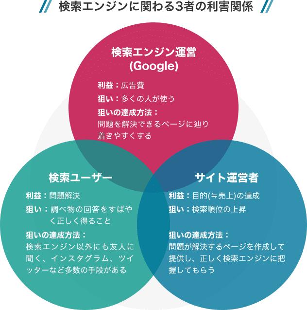 検索エンジンに関わる3者の利害関係