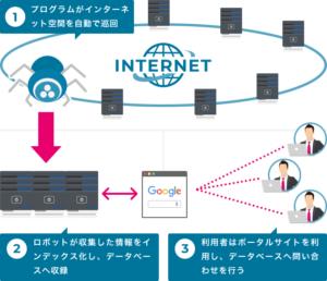 プログラムがインターネット空間を自動で巡回。ロボットが収集した情報をインデックス化し、データベースへ収録。利用者はポータルサイトを利用し、データベースへ問い合わせを行う。